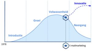 E-mailmarketing in de productlevenscyclus